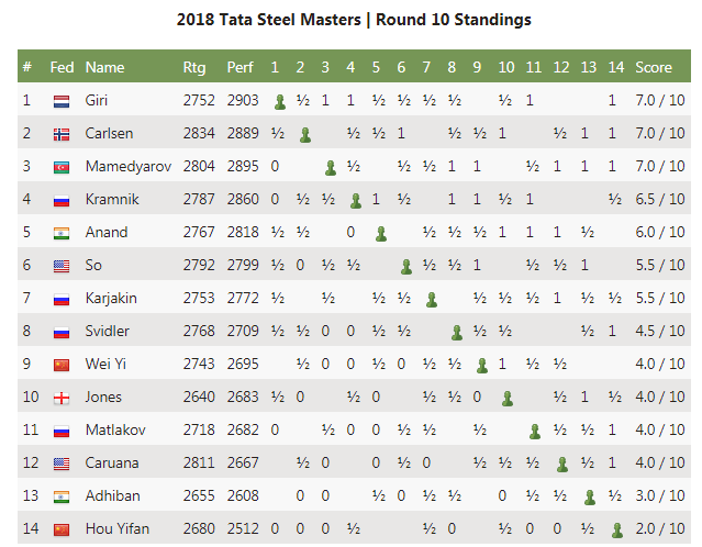 2018-01-25 23_14_16-Carlsen, Giri, Mamedyarov Lead Tata Steel Chess - Chess.com