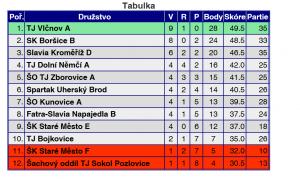 2016-04-03 20_46_41-Databáze ŠSČR - pořadí - Poskytovatel aplikace Internet Explorer_ Anvisgroup